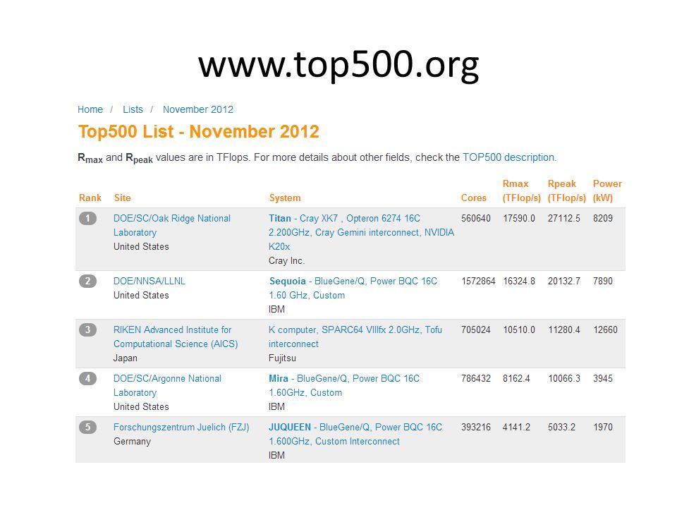 www.top500.org