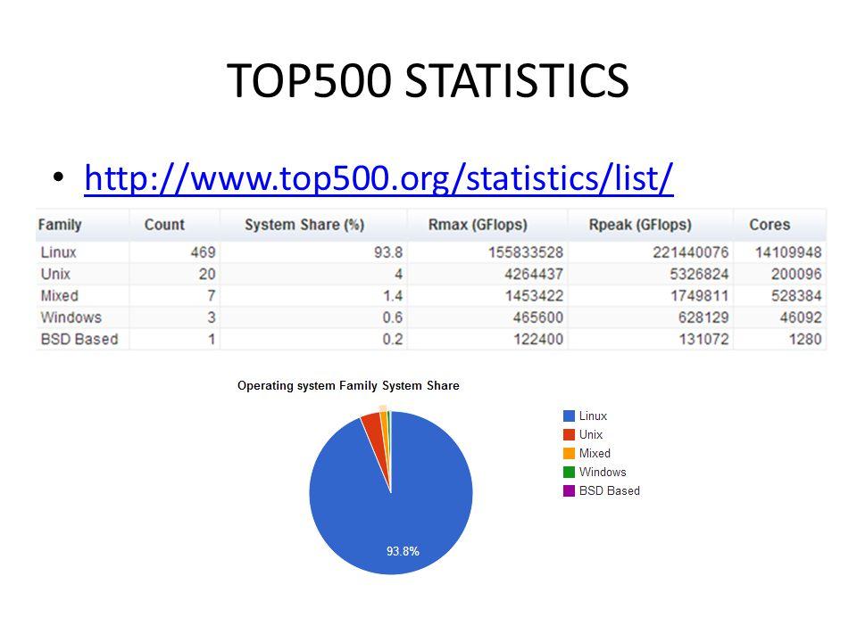 TOP500 STATISTICS http://www.top500.org/statistics/list/