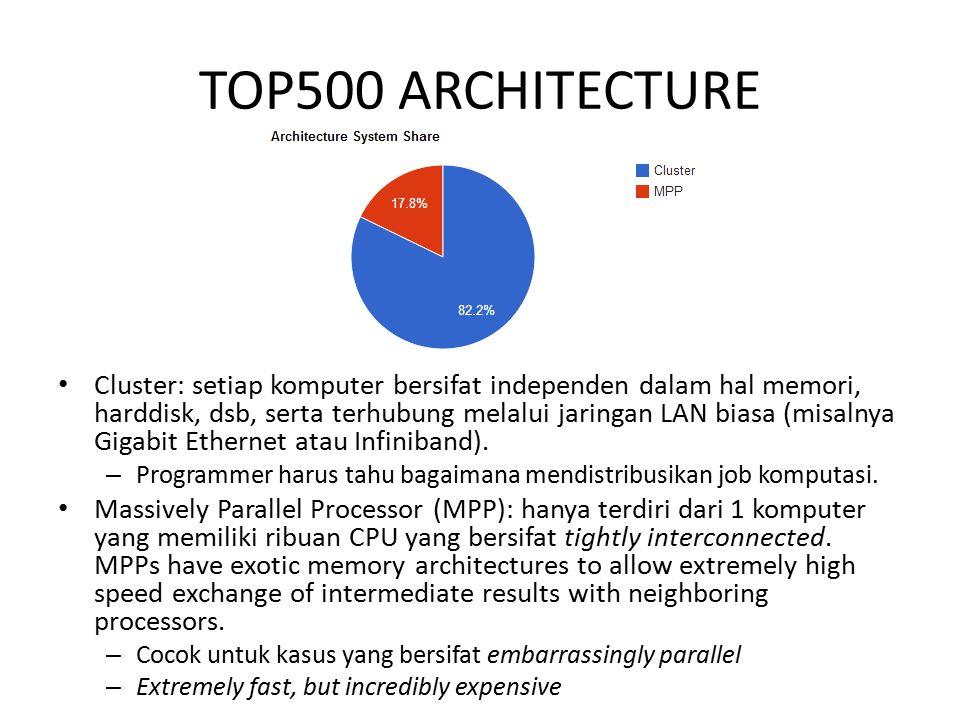 TOP500 ARCHITECTURE Cluster: setiap komputer bersifat independen dalam hal memori, harddisk, dsb, serta terhubung melalui jaringan LAN biasa (misalnya