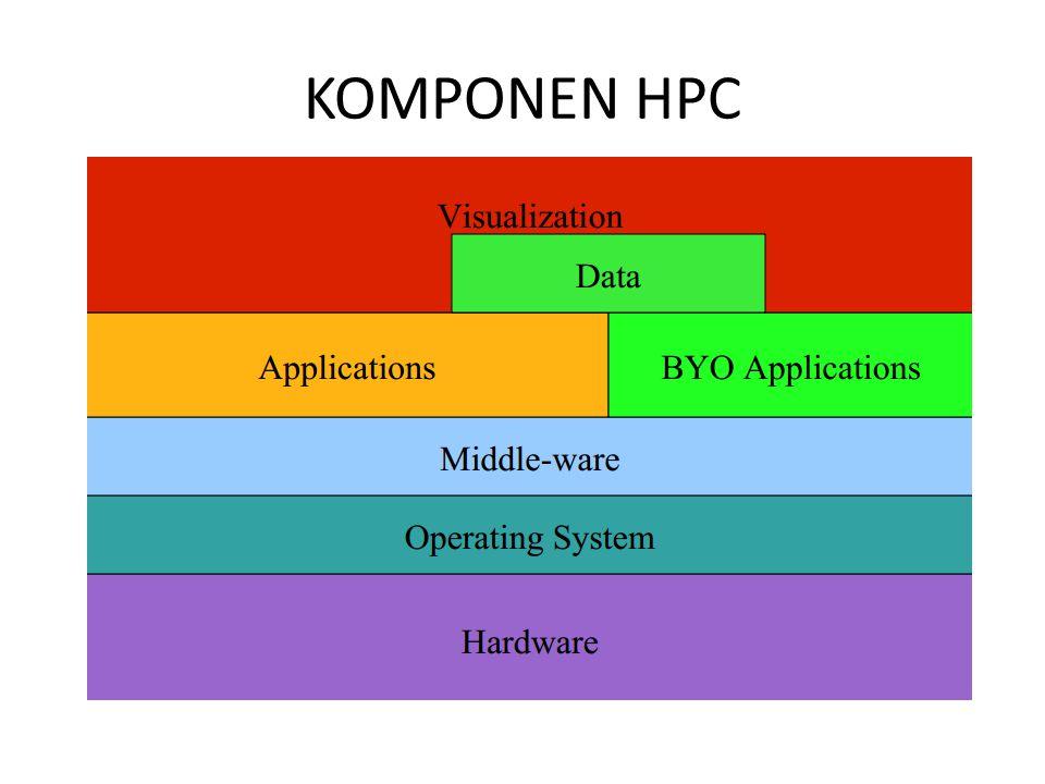 HARDWARE Kategori berdasarkan hardware: – 1 computer 1 processor, multicore Multi-processor GPU – Multi-computer: CLUSTER (1 subnet LAN, dedicated, homogen) – Cluster biasa: contoh Beowulf – Cluster dikombinasikan dengan GPU GRID (berbasis Internet, heterogen) Akan dibahas lebih jauh di slide selanjutnya