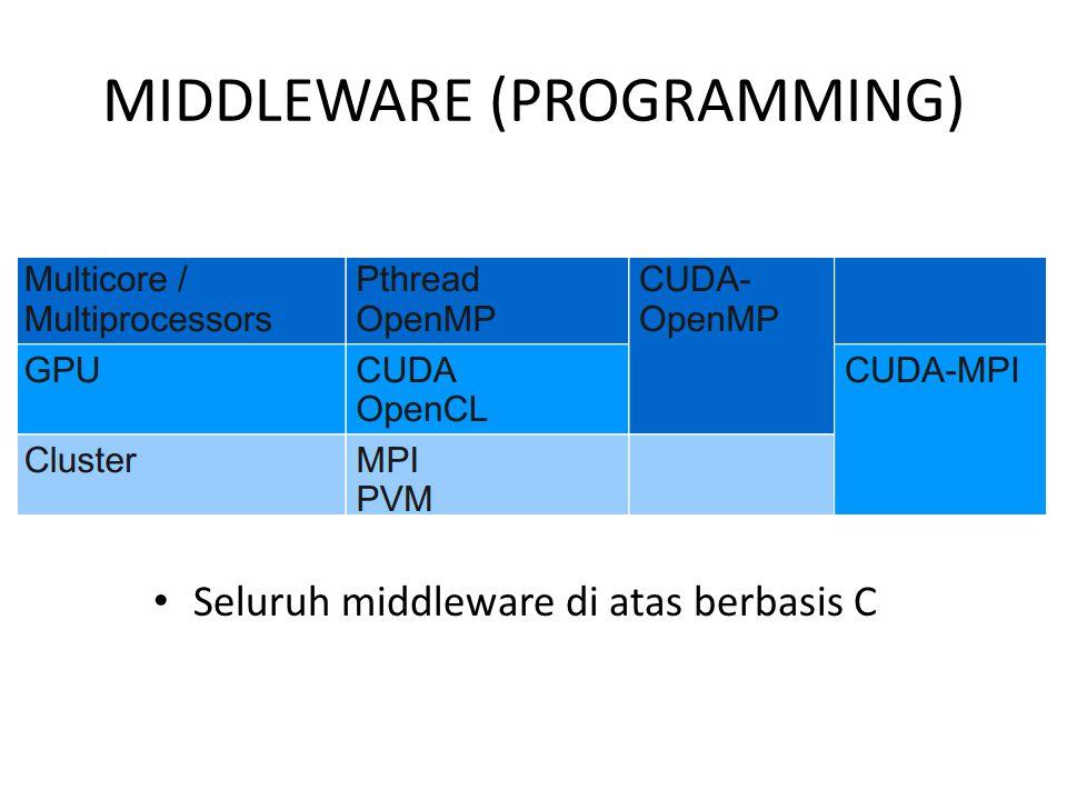 MIDDLEWARE (PROGRAMMING) Seluruh middleware di atas berbasis C