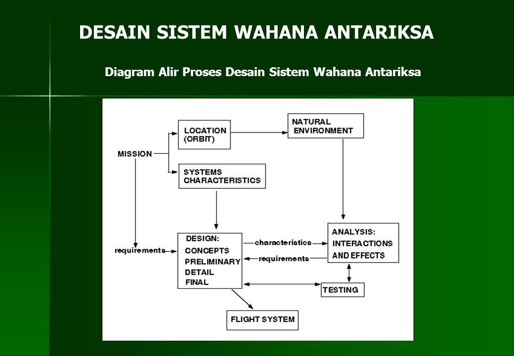 DESAIN SISTEM WAHANA ANTARIKSA Diagram Alir Proses Desain Sistem Wahana Antariksa