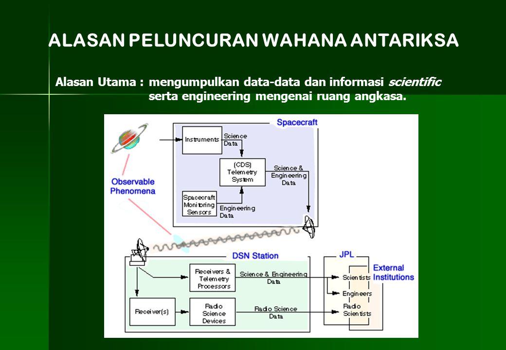ALASAN PELUNCURAN WAHANA ANTARIKSA Alasan Utama : mengumpulkan data-data dan informasi scientific serta engineering mengenai ruang angkasa.
