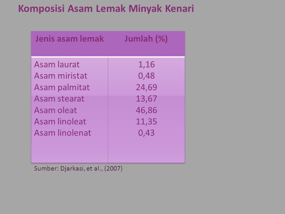 Komposisi Asam Lemak Minyak Kenari Sumber: Djarkasi, et al., (2007)