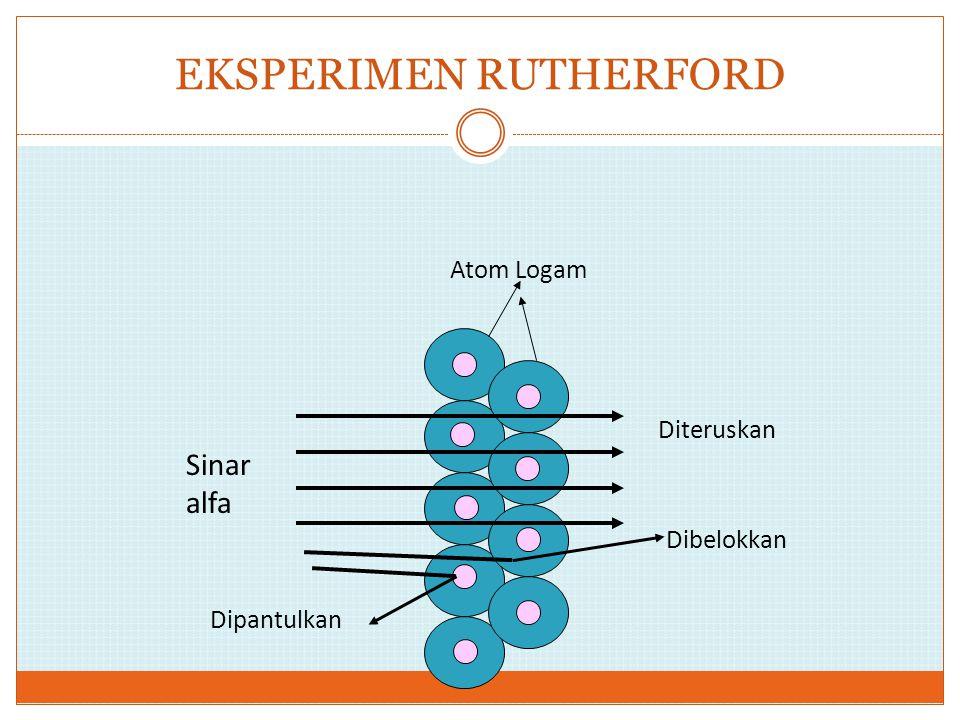 EKSPERIMEN RUTHERFORD Sinar alfa Diteruskan Dibelokkan Dipantulkan Atom Logam