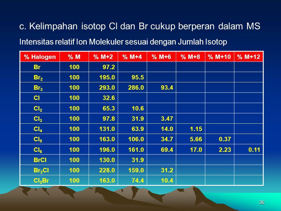36 c. Kelimpahan isotop Cl dan Br cukup berperan dalam MS % Halogen% M% M+2% M+4% M+6% M+8% M+10% M+12 Br10097.2 Br 2 100195.095.5 Br 3 100293.0286.09