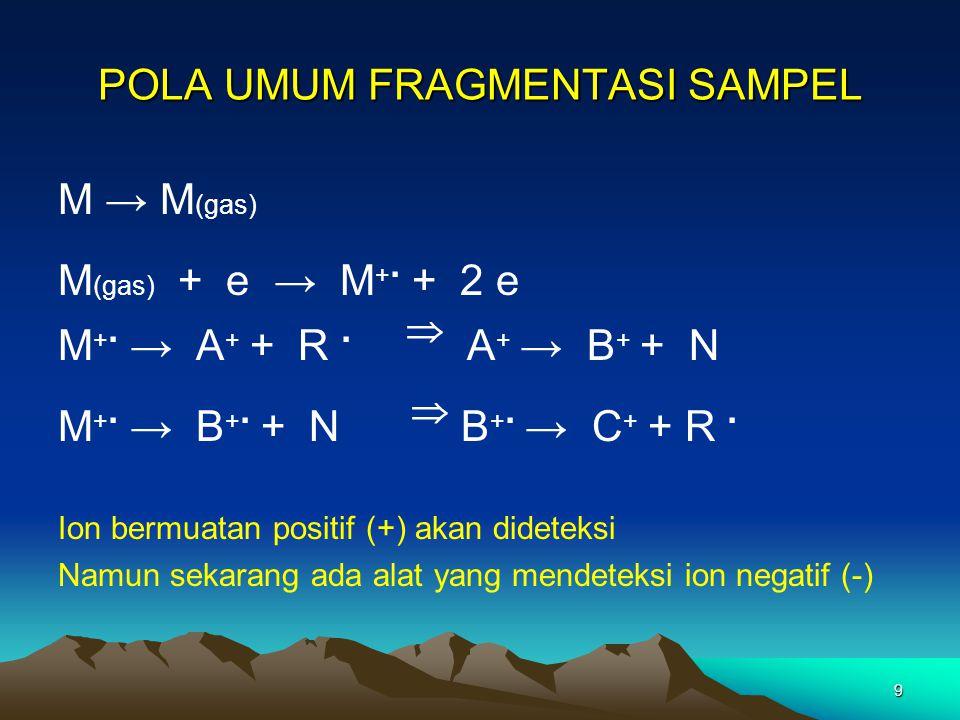9 POLA UMUM FRAGMENTASI SAMPEL M → M (gas) M (gas) + e → M +. + 2 e M +. → A + + R.  A + → B + + N M +. → B +. + N  B +. → C + + R. Ion bermuatan po