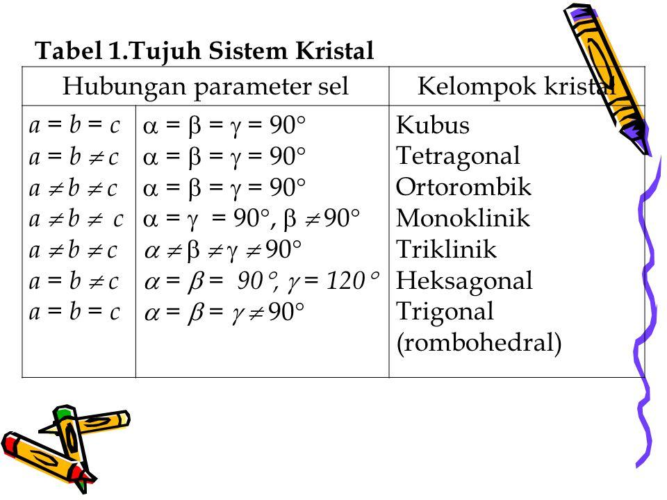 Hubungan parameter selKelompok kristal a = b = c a = b  c a  b  c a = b  c a = b = c  =  =  = 90   =  = 90 ,   90        90   =