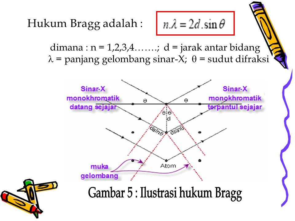 Hukum Bragg adalah : dimana : n = 1,2,3,4…….; d = jarak antar bidang = panjang gelombang sinar-X;  = sudut difraksi