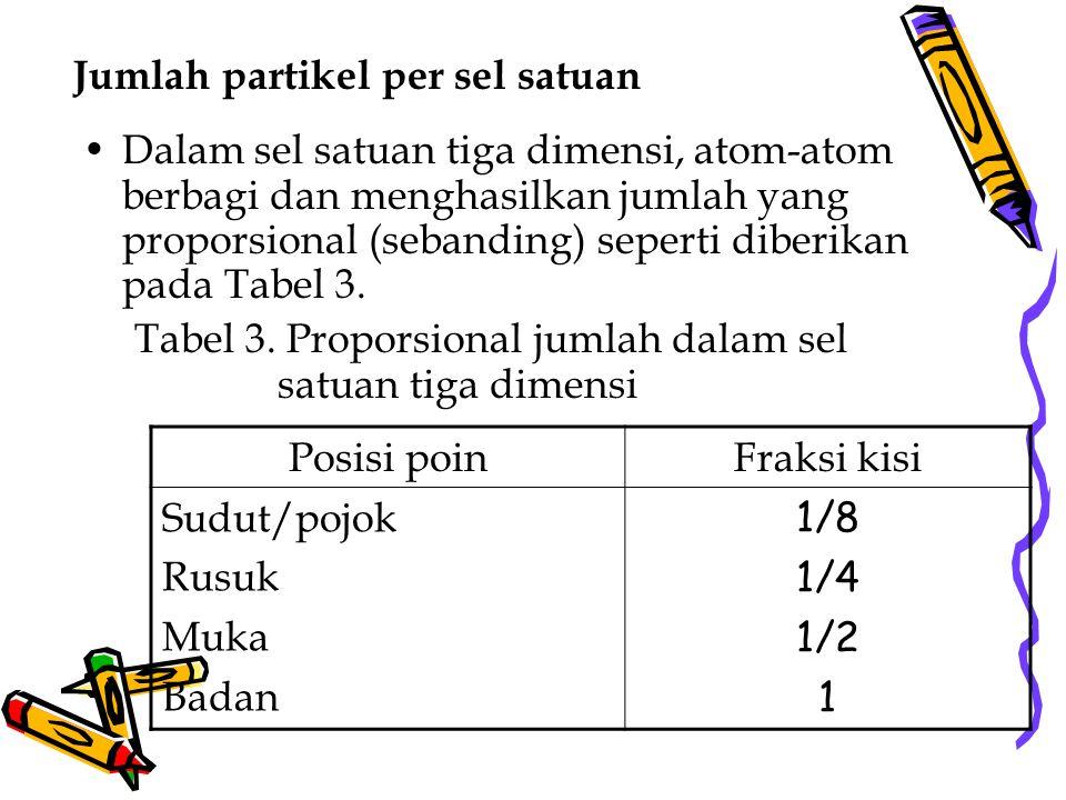 Dalam sel satuan tiga dimensi, atom-atom berbagi dan menghasilkan jumlah yang proporsional (sebanding) seperti diberikan pada Tabel 3. Tabel 3. Propor