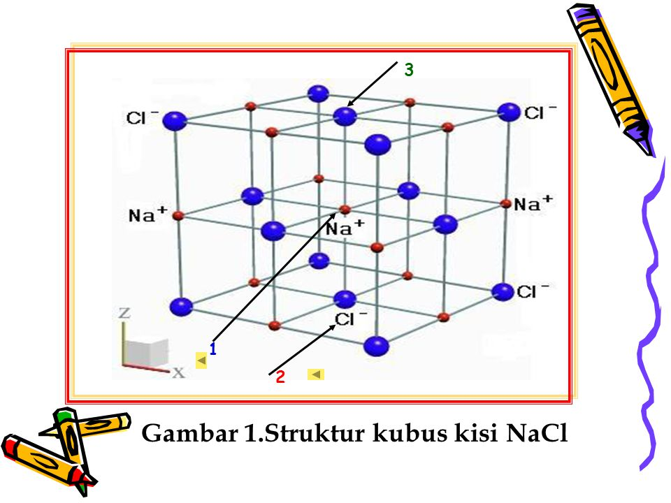 2 1 3 Gambar 1.Struktur kubus kisi NaCl