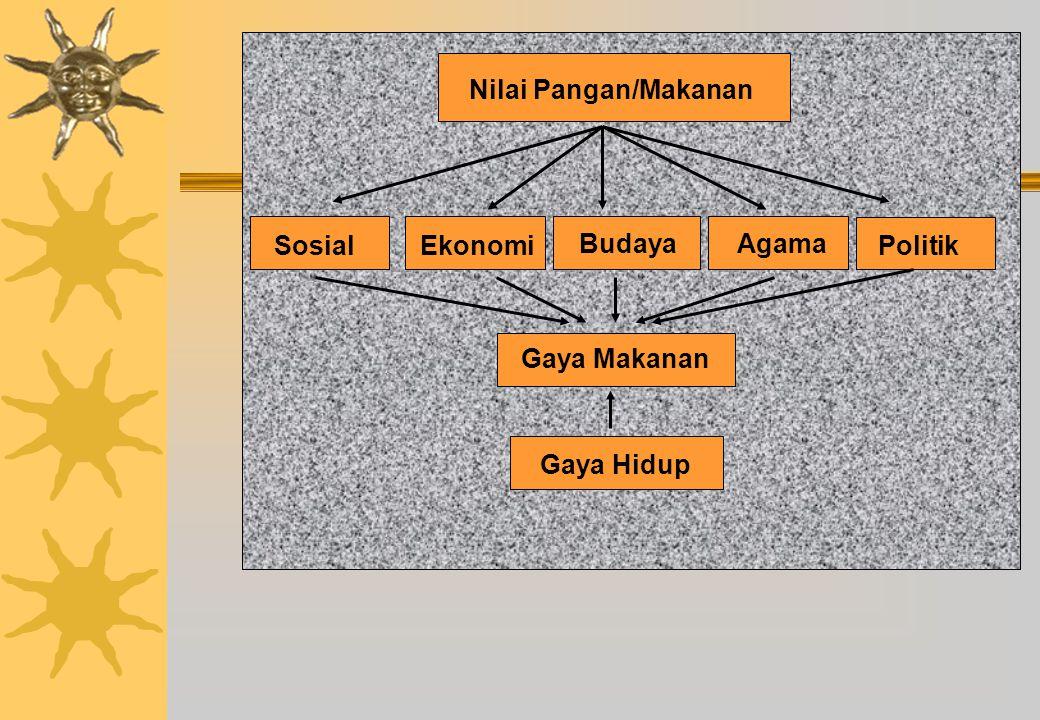 SosialEkonomi BudayaAgama Politik Nilai Pangan/Makanan Gaya Hidup Gaya Makanan