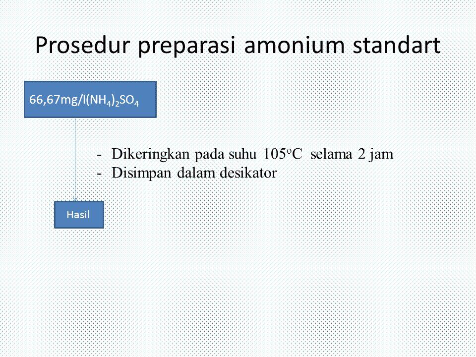 Prosedur preparasi amonium standart 66,67mg/l(NH 4 ) 2 SO 4 Hasil -Dikeringkan pada suhu 105 o C selama 2 jam -Disimpan dalam desikator