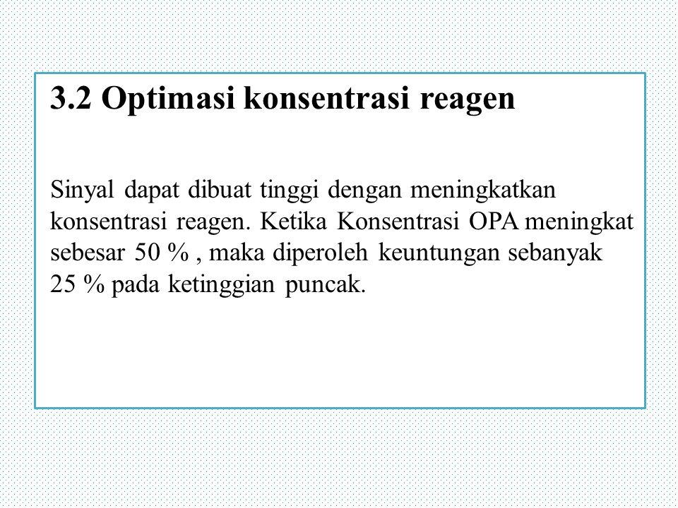 3.2 Optimasi konsentrasi reagen Sinyal dapat dibuat tinggi dengan meningkatkan konsentrasi reagen.