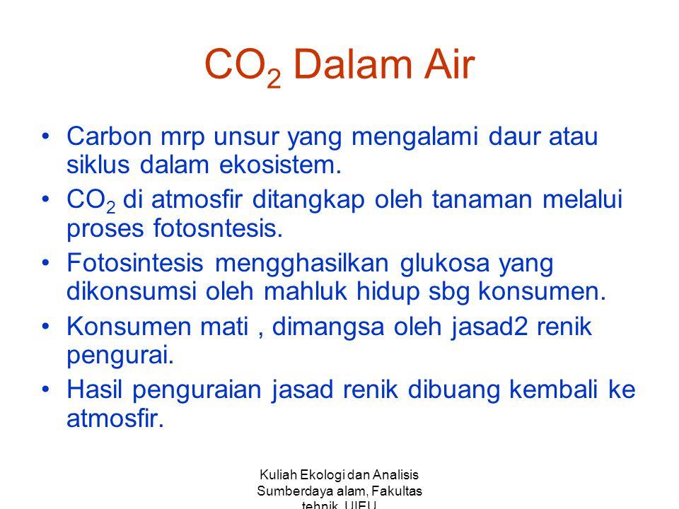 Kuliah Ekologi dan Analisis Sumberdaya alam, Fakultas tehnik,UIEU CO 2 Dalam Air Carbon mrp unsur yang mengalami daur atau siklus dalam ekosistem. CO