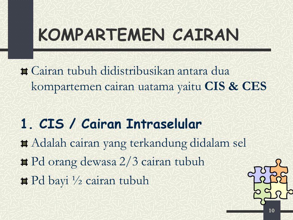10 KOMPARTEMEN CAIRAN Cairan tubuh didistribusikan antara dua kompartemen cairan uatama yaitu CIS & CES 1. CIS / Cairan Intraselular Adalah cairan yan