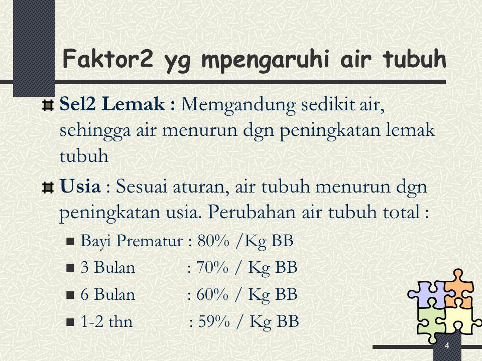 4 Faktor2 yg mpengaruhi air tubuh Sel2 Lemak : Memgandung sedikit air, sehingga air menurun dgn peningkatan lemak tubuh Usia : Sesuai aturan, air tubuh menurun dgn peningkatan usia.