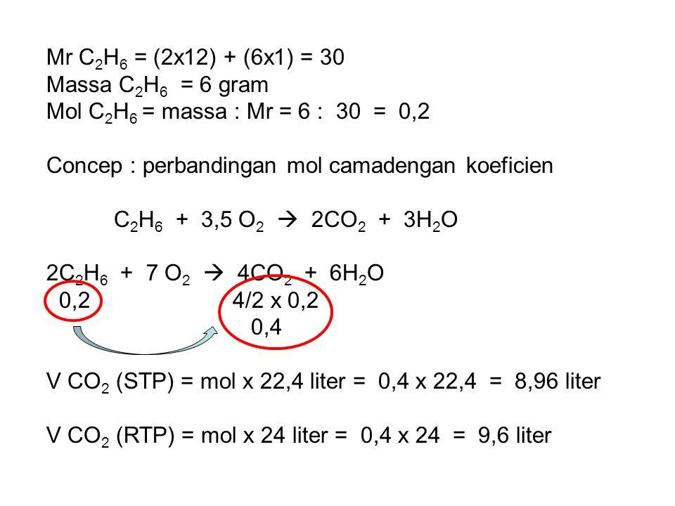 Mr C 2 H 6 = (2x12) + (6x1) = 30 Massa C 2 H 6 = 6 gram Mol C 2 H 6 = massa : Mr = 6 : 30 = 0,2 Concep : perbandingan mol camadengan koeficien C 2 H 6