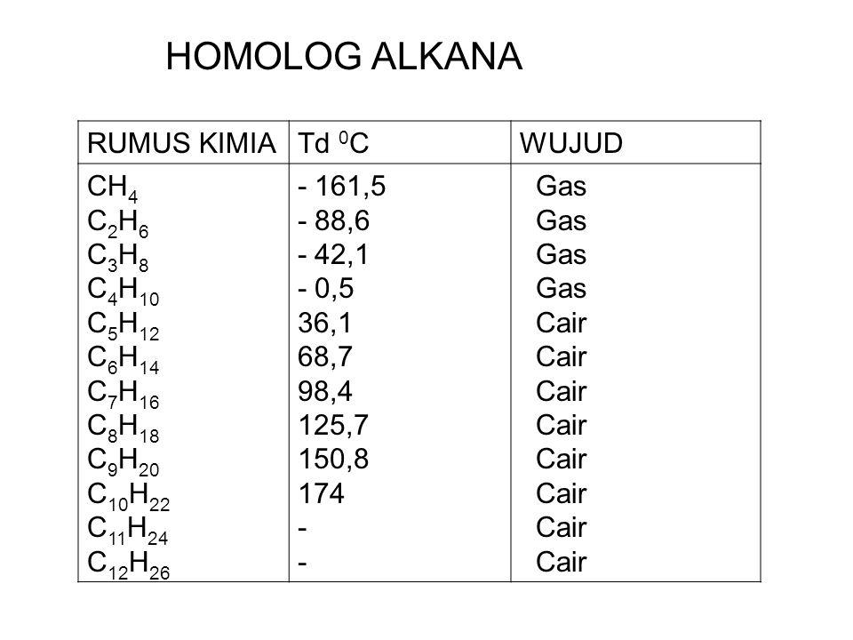 RUMUS KIMIATd 0 CWUJUD CH 4 C 2 H 6 C 3 H 8 C 4 H 10 C 5 H 12 C 6 H 14 C 7 H 16 C 8 H 18 C 9 H 20 C 10 H 22 C 11 H 24 C 12 H 26 - 161,5 - 88,6 - 42,1