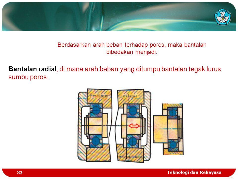 Teknologi dan Rekayasa 32 Berdasarkan arah beban terhadap poros, maka bantalan dibedakan menjadi: Bantalan radial, di mana arah beban yang ditumpu ban