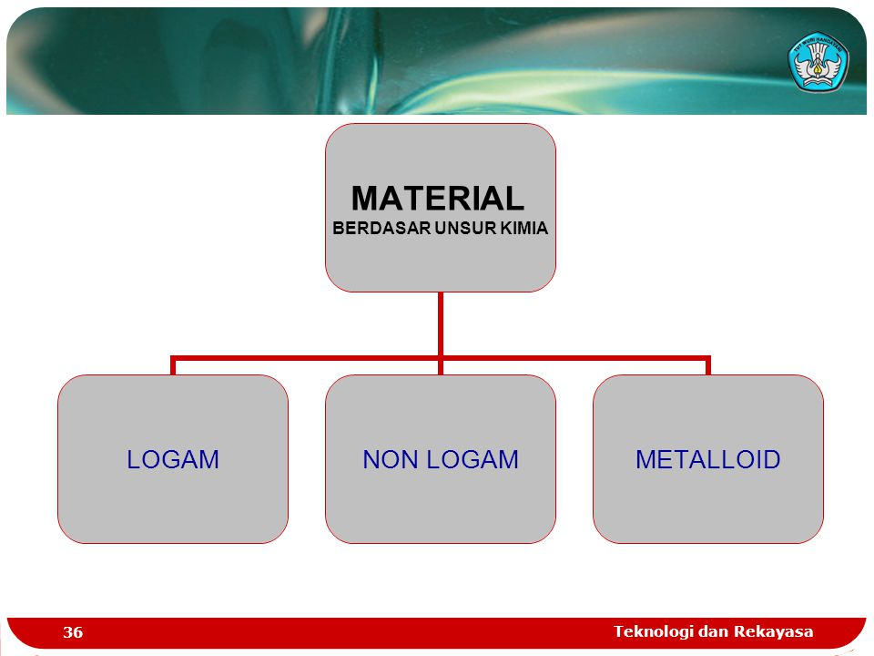 Teknologi dan Rekayasa 36 MATERIAL BERDASAR UNSUR KIMIA LOGAMNON LOGAMMETALLOID