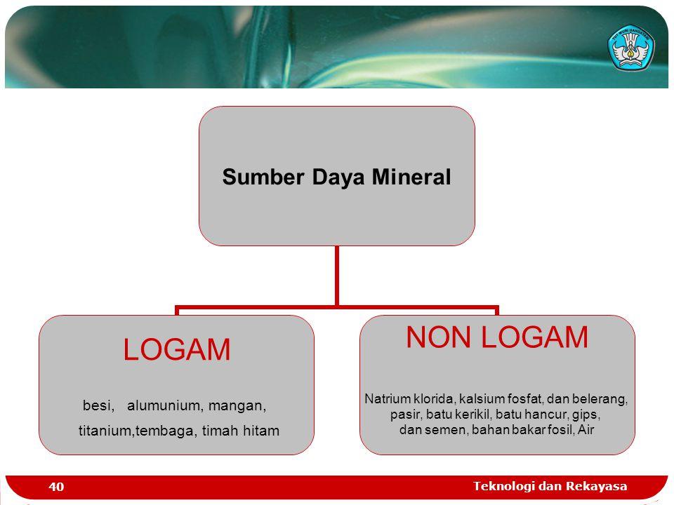 Teknologi dan Rekayasa 40 Sumber Daya Mineral LOGAM besi, alumunium, mangan, titanium,tembaga, timah hitam NON LOGAM Natrium klorida, kalsium fosfat,