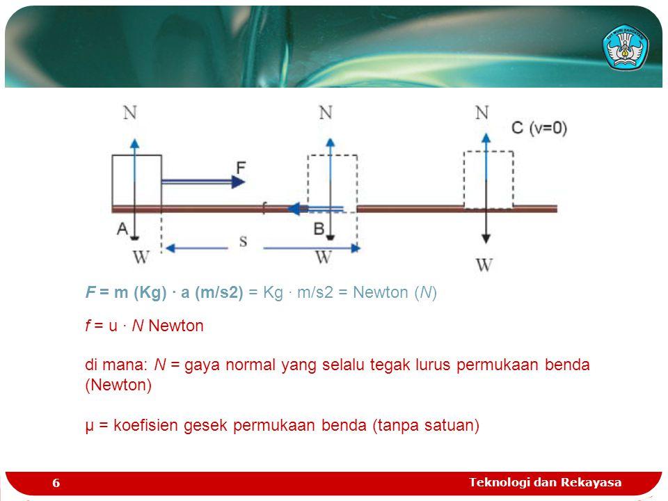 Teknologi dan Rekayasa 6 f = u · N Newton di mana: N = gaya normal yang selalu tegak lurus permukaan benda (Newton) μ = koefisien gesek permukaan bend