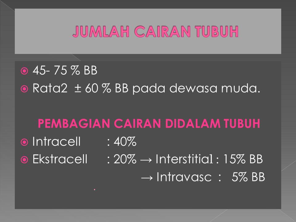  45- 75 % BB  Rata2 ± 60 % BB pada dewasa muda. PEMBAGIAN CAIRAN DIDALAM TUBUH  Intracell : 40%  Ekstracell: 20% → Interstitia l : 15% BB → Intrav