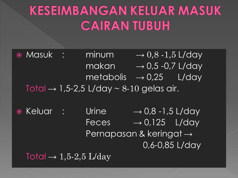  Masuk:minum → 0,8 -1,5 L/day makan → 0,5 -0,7 L/day metabolis → 0,25 L/day Total → 1,5-2,5 L/day ~ 8-10 gelas air.  Keluar:Urine → 0,8 -1,5 L/day F