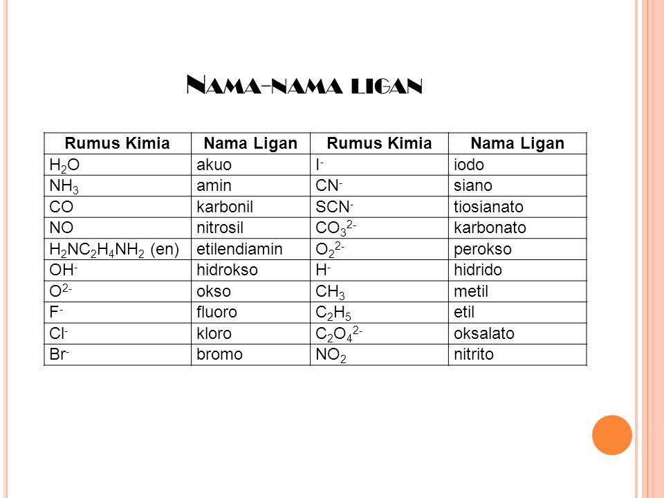 N AMA - NAMA LIGAN Rumus KimiaNama LiganRumus KimiaNama Ligan H2OH2OakuoI-I- iodo NH 3 aminCN - siano COkarbonilSCN - tiosianato NOnitrosilCO 3 2- kar