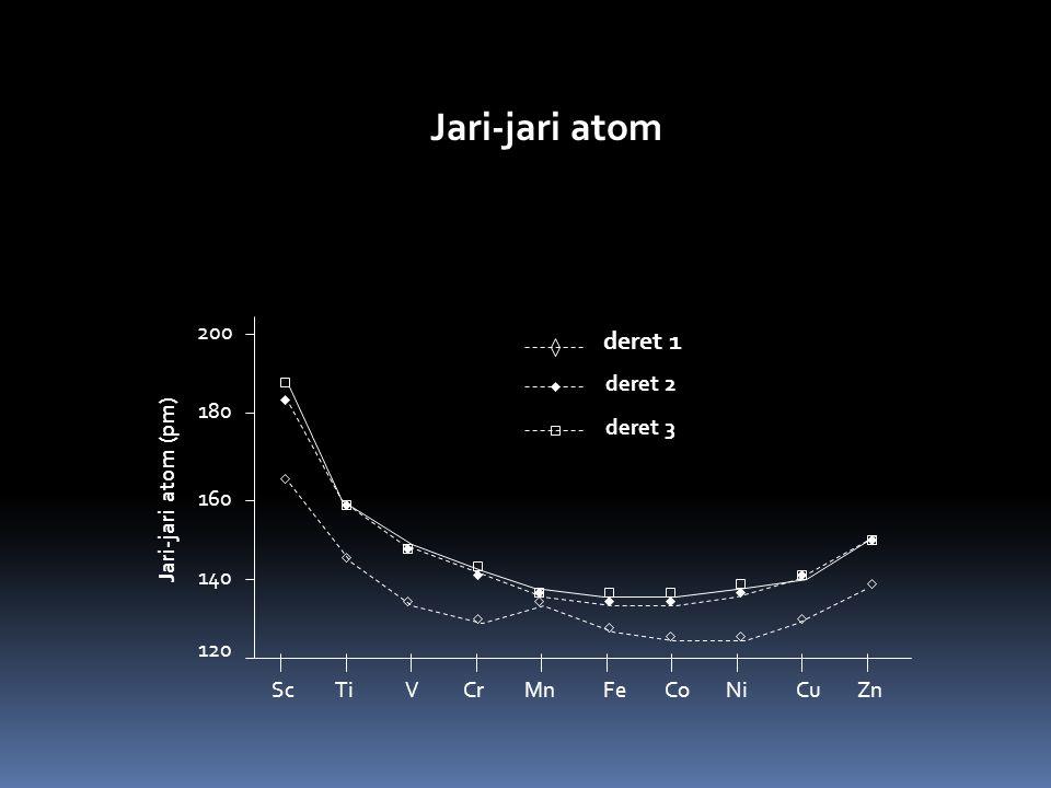 Jari-jari atom 120 140 160 180 200 ScTiCrMnFeCoNiCuZnV Jari-jari atom (pm) deret 1 deret 2 deret 3