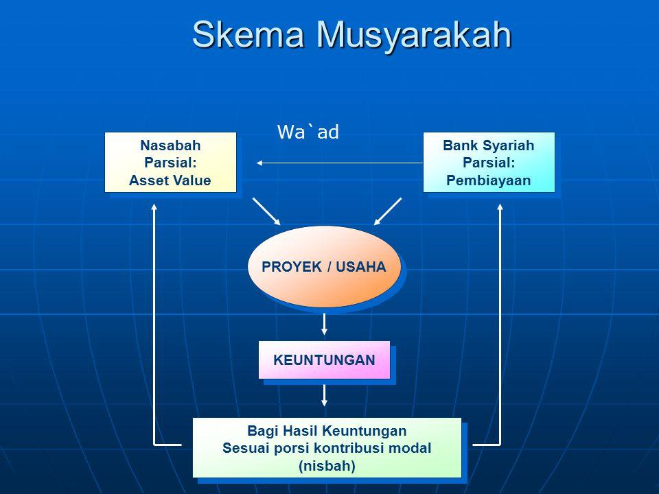 Skema Musyarakah Nasabah Parsial: Asset Value Nasabah Parsial: Asset Value Bank Syariah Parsial: Pembiayaan Bank Syariah Parsial: Pembiayaan PROYEK /