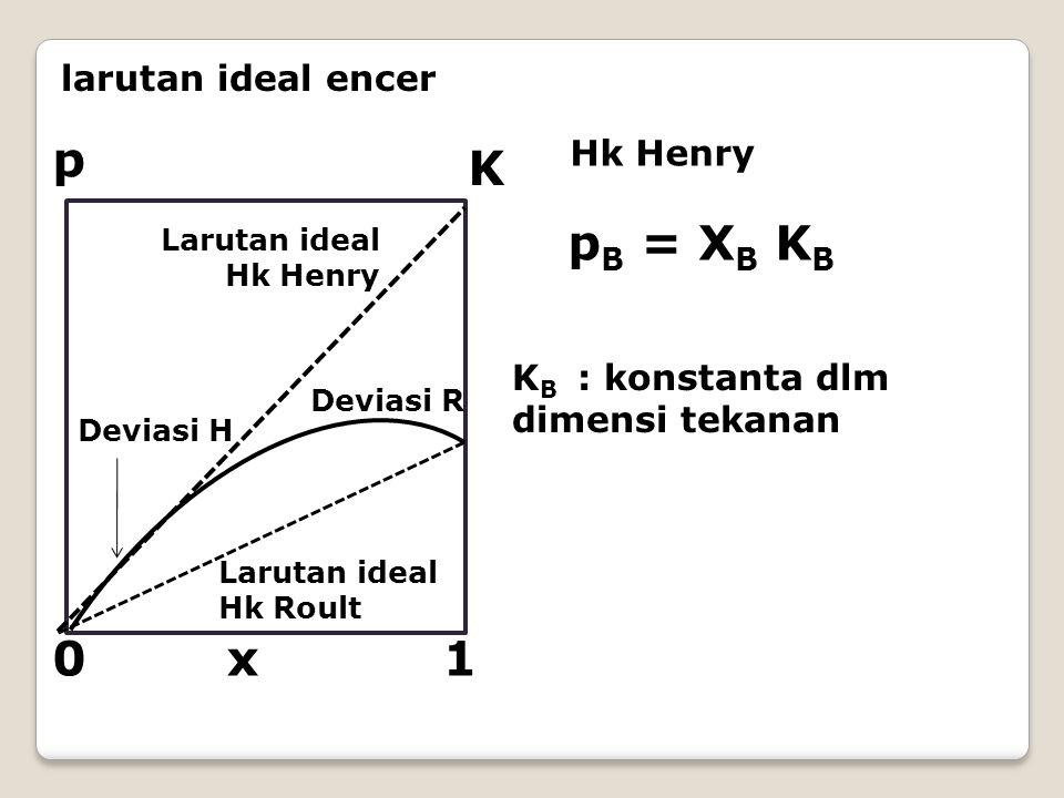 larutan ideal encer p 1x0 K Larutan ideal Hk Henry Larutan ideal Hk Roult Deviasi H Deviasi R p B = X B K B Hk Henry K B : konstanta dlm dimensi tekan