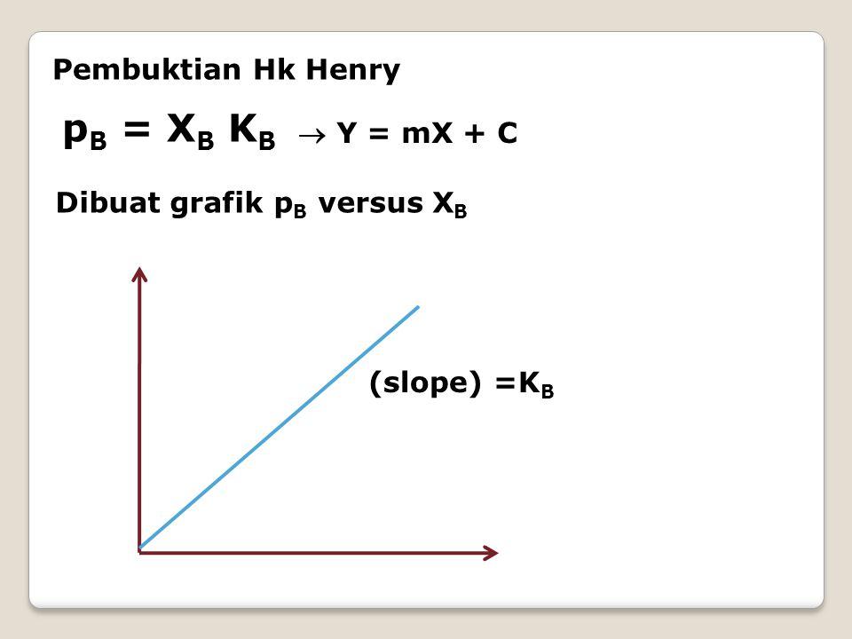 Pembuktian Hk Henry p B = X B K B  Y = mX + C Dibuat grafik p B versus X B (slope) =K B