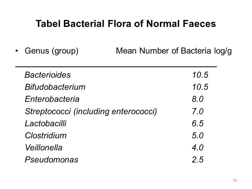 Tabel Bacterial Flora of Normal Faeces Genus (group)Mean Number of Bacteria log/g Bacterioides10.5 Bifudobacterium10.5 Enterobacteria8.0 Streptococci