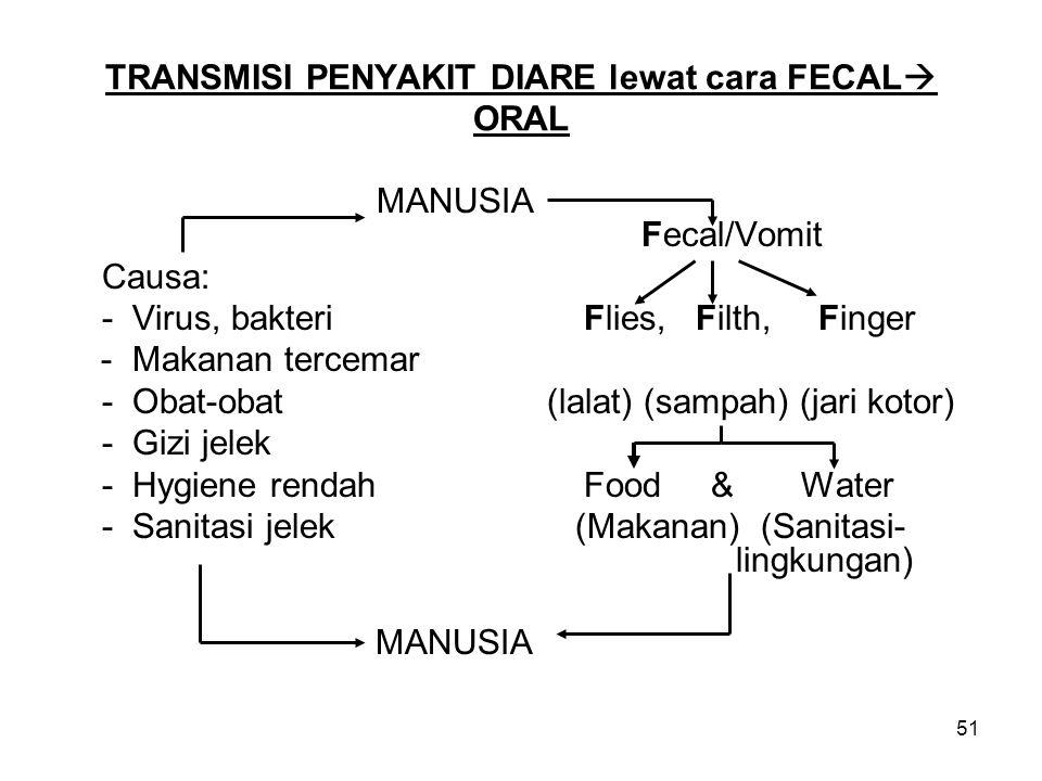 51 TRANSMISI PENYAKIT DIARE lewat cara FECAL  ORAL MANUSIA Fecal/Vomit Causa: - Virus, bakteriFlies, Filth, Finger - Makanan tercemar - Obat-obat (lalat) (sampah) (jari kotor) - Gizi jelek - Hygiene rendahFood & Water - Sanitasi jelek (Makanan) (Sanitasi- lingkungan) MANUSIA