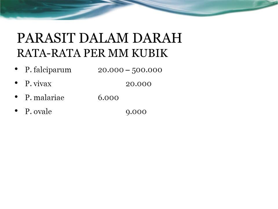 PARASIT DALAM DARAH RATA-RATA PER MM KUBIK P. falciparum 20.000 – 500.000 P.