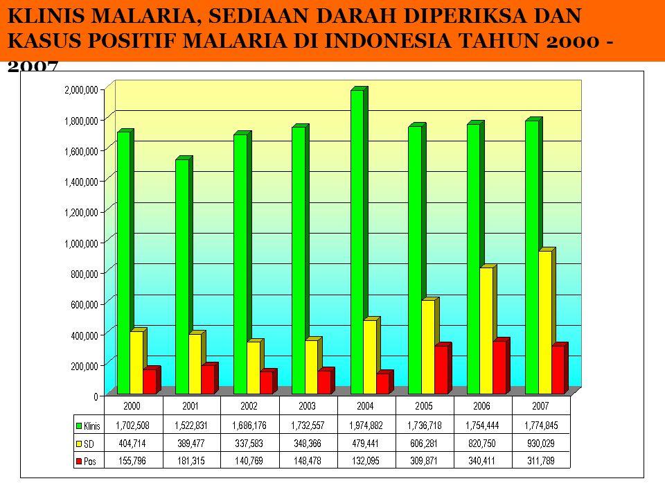 KLINIS MALARIA, SEDIAAN DARAH DIPERIKSA DAN KASUS POSITIF MALARIA DI INDONESIA TAHUN 2000 - 2007