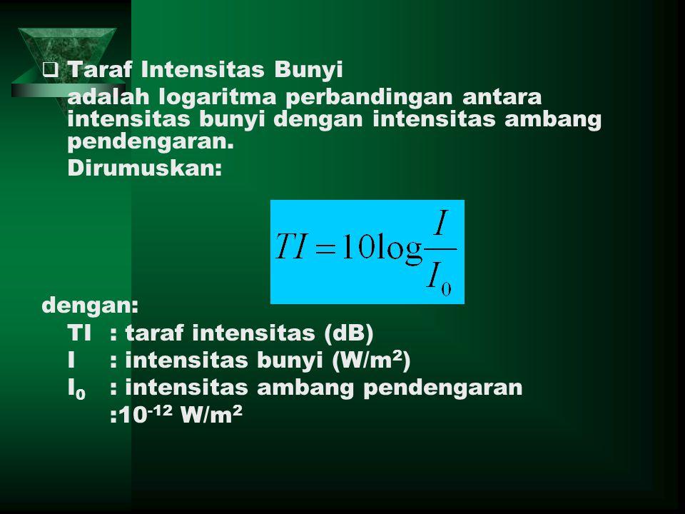 TTaraf Intensitas Bunyi adalah logaritma perbandingan antara intensitas bunyi dengan intensitas ambang pendengaran.