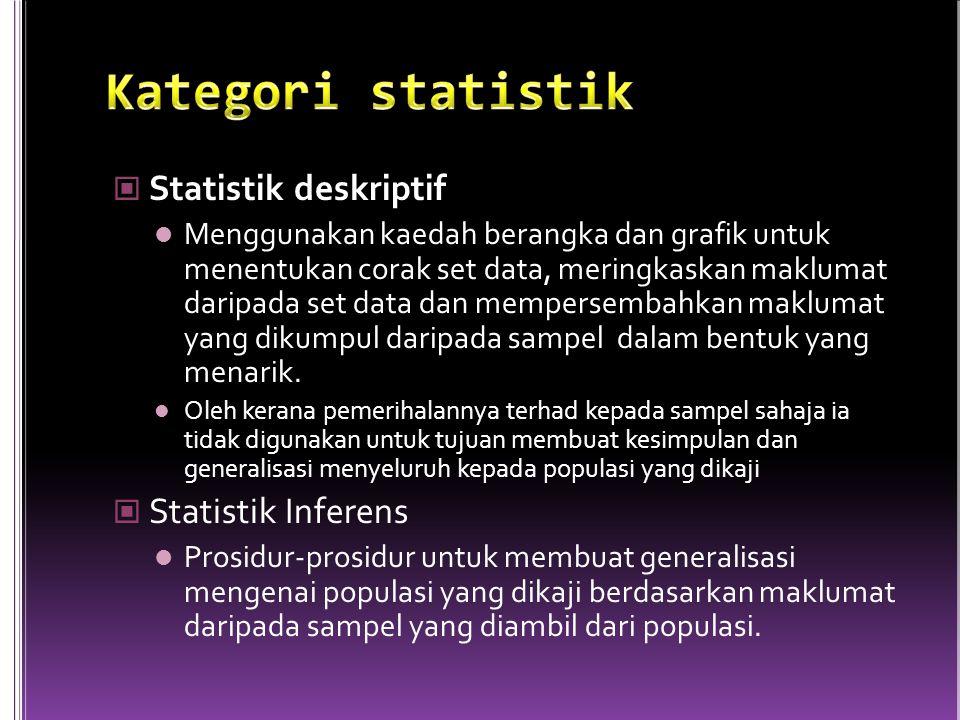 Statistik deskriptif Menggunakan kaedah berangka dan grafik untuk menentukan corak set data, meringkaskan maklumat daripada set data dan mempersembahkan maklumat yang dikumpul daripada sampel dalam bentuk yang menarik.