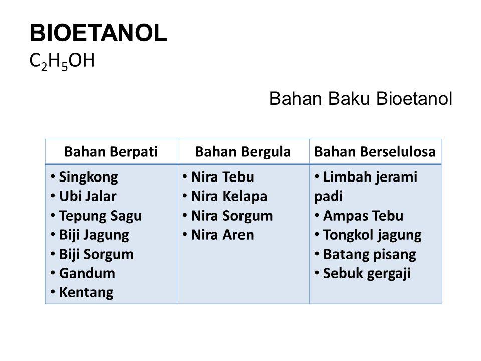 BIOETANOL C 2 H 5 OH Potensi Sumber Bioetanol di Indonesia Jenis TanamanHasil Panen (Ton/Ha/Tahun) Etanol (L/Ha/Tahun) Jagung1-6400-2.500 Ubi Kayu10-502.000-7.000 Tebu40-1203.000-8.500 Ubi Jalar10-401.200-5.000 Sorgum3-121.500-5.000 Sorgum Manis20-602.000-6.000 Kentang10-351.000-4.500 Beet20-1003.000-8.000