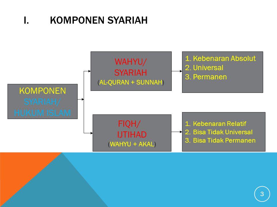 3 I.KOMPONEN SYARIAH KOMPONEN SYARIAH/ HUKUM ISLAM FIQH/ IJTIHAD (WAHYU + AKAL) 1.Kebenaran Relatif 2.Bisa Tidak Universal 3.Bisa Tidak Permanen 1.Keb