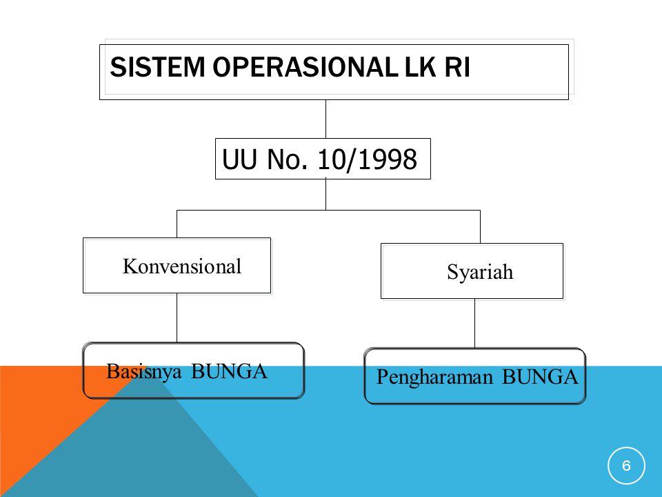 SISTEM OPERASIONAL LK RI 6 Konvensional Syariah Basisnya BUNGA Pengharaman BUNGA UU No. 10/1998
