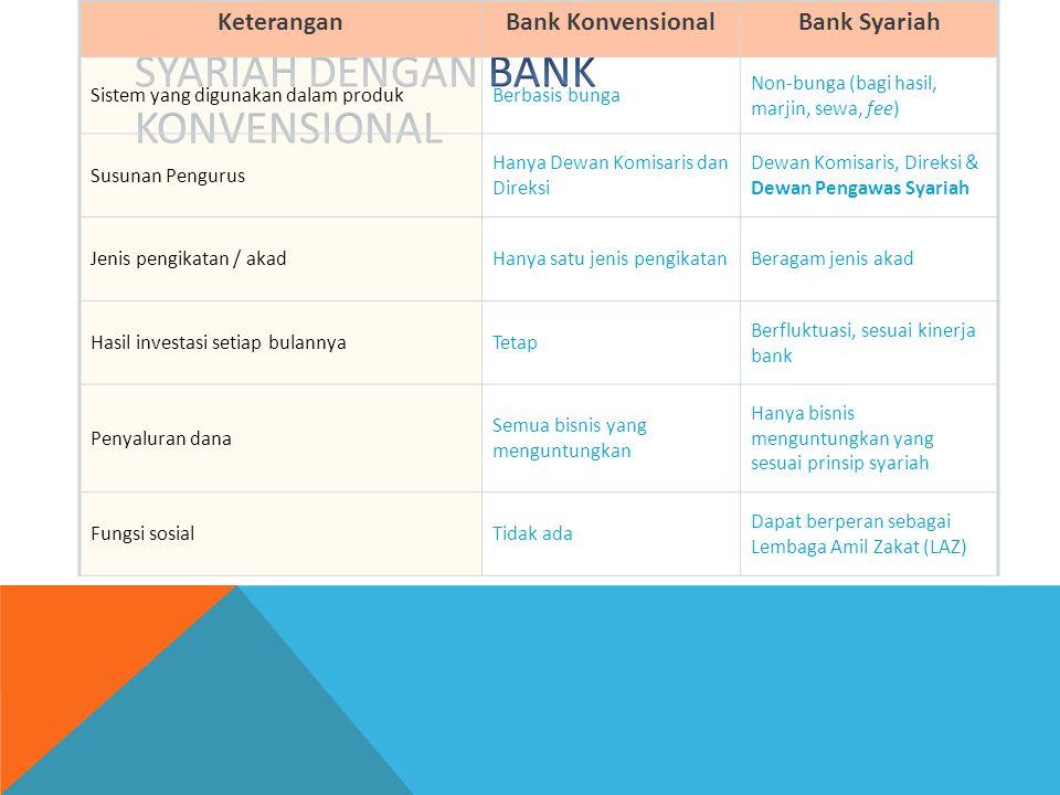 KeteranganBank KonvensionalBank Syariah Sistem yang digunakan dalam produkBerbasis bunga Non-bunga (bagi hasil, marjin, sewa, fee) Susunan Pengurus Ha