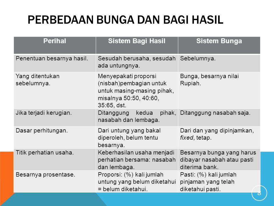  Dalam akad pembiayaan di pasal 8 pilihan  hukum dan domisili poin 3: Dalam hal  penyelesaian secara musyawarah dan  kelembagaan tersebut tidak berhasil  menyelesaikan perselisihan yang ada, maka  para pihak sepakat dan setuju untuk memilih  tempat tinggal yang umum dan tetap, yaitu di  kantor Kepaniteraan Pengadilan Negeri  Yogyakarta dan atau Pengadilan Agama di  Yogyakarta, tidak pernah dilakukan;----------- ------------------------
