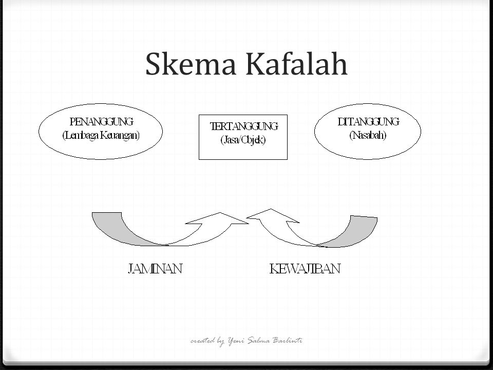 Skema Kafalah created by Yeni Salma Barlinti