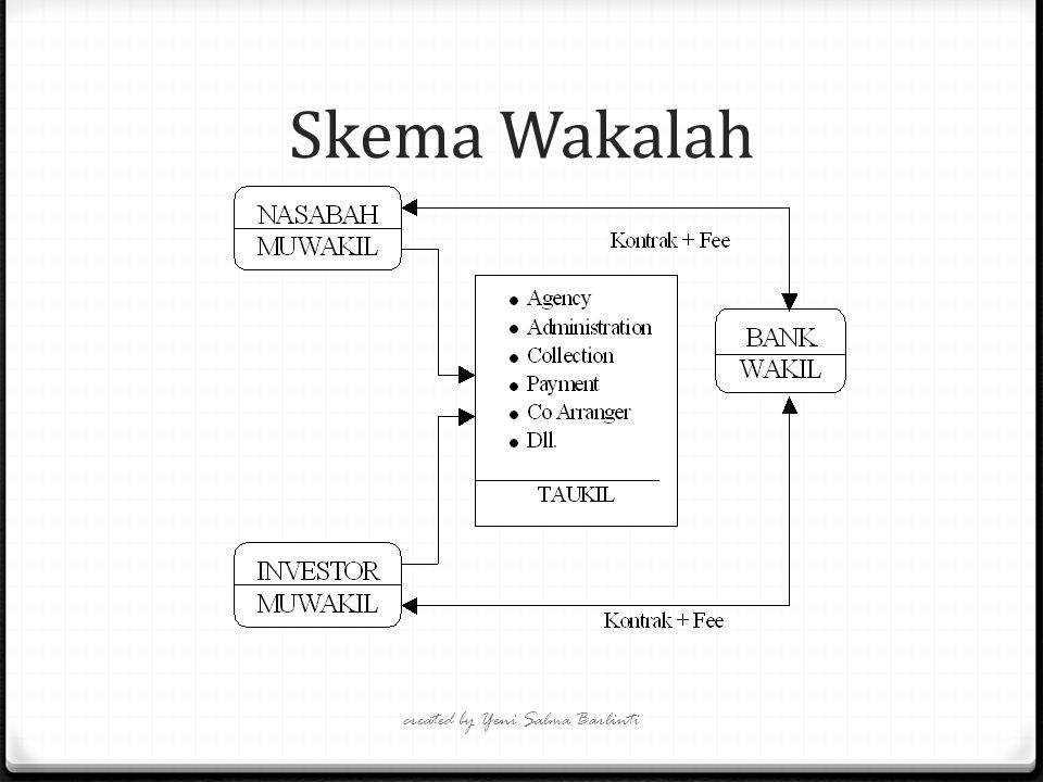 Skema Wakalah created by Yeni Salma Barlinti