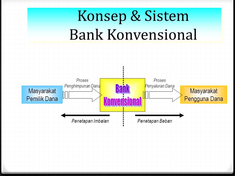 Konsep & Sistem Perbankan Syariah Masyarakat Pemilik Dana Masyarakat Pengguna Dana Proses Penghimpunan Dana Proses Penyaluran Dana Konsep Penghimpunan Dana : 1.