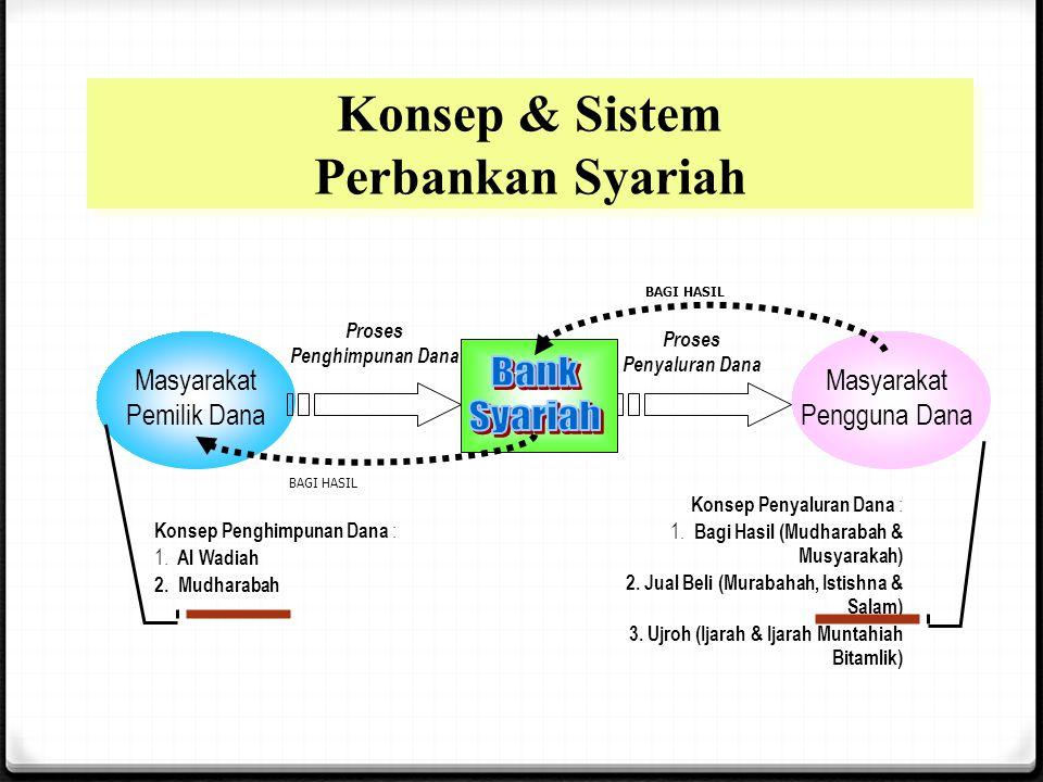 PENGERTIAN INVESTASI 0 Investasi adalah dana yang dipercayakan oleh Nasabah kepada Bank Syariah dan/atau UUS berdasarkan akad mudharabah atau akad lain yang tidak bertentangan dengan Prinsip Syariah dalam bentuk Deposito, Tabungan, atau bentuk lainnya yang dipersamakan dengan itu