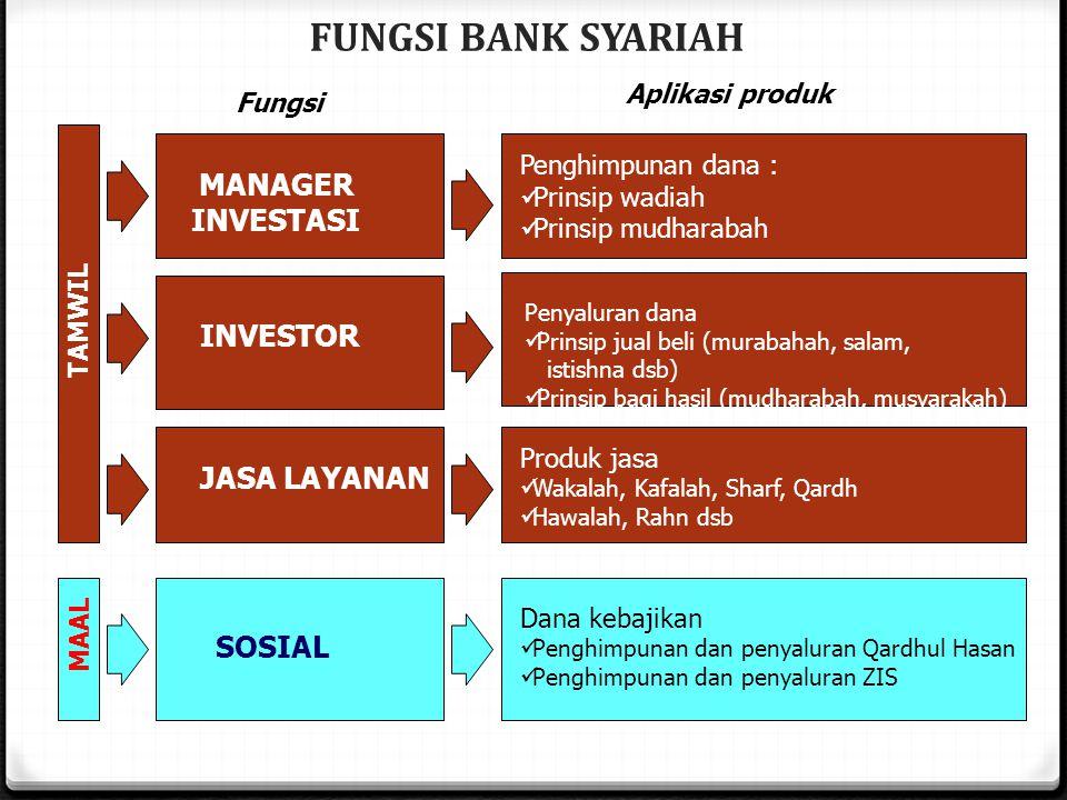 Skema Hiwalah Muhal 'alaih (Bank) MuhilMuhal 1. Transaksi 2. Invoice 3. Bayar 4. Tagih 5. Bayar